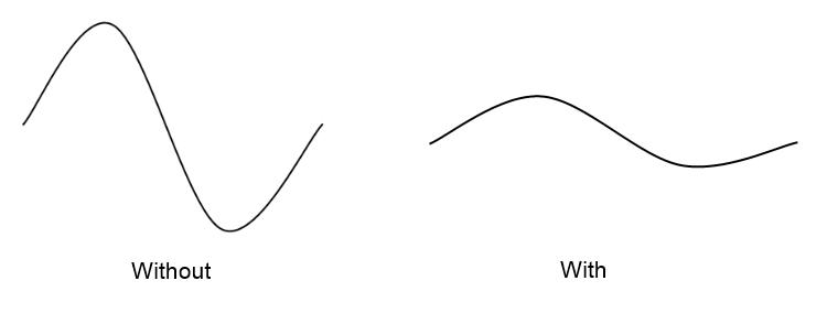 wave patterns illustrating compression